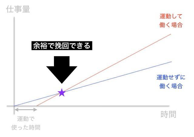 生産性グラフ3