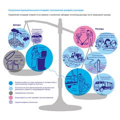 Управление муниципальными отходами: соотношение доходов и расходов / Municipal waste management: balance of revenues and expenses