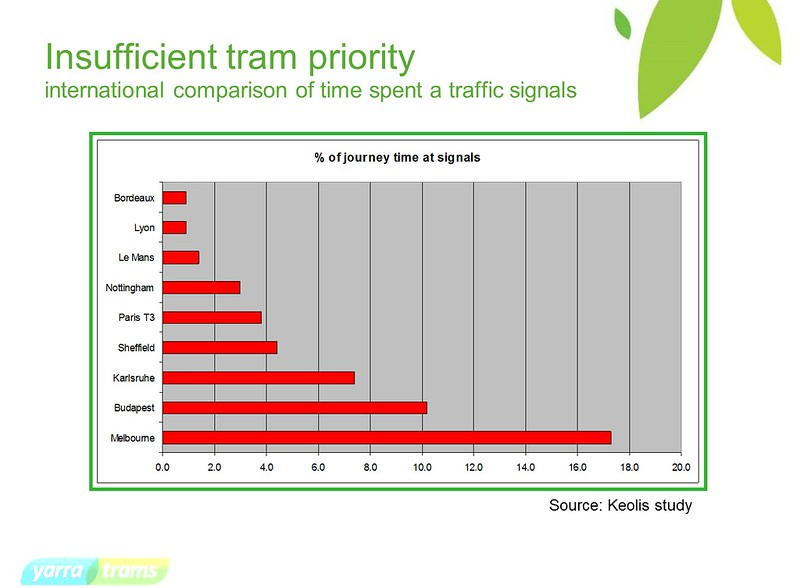 Tram delays at traffic lights - international comparison