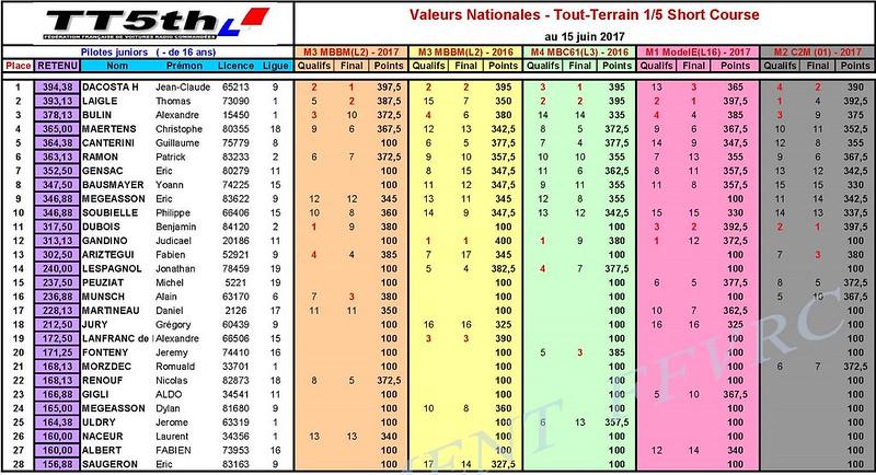 Classt Valeur SC-Manche 3-2017_Page_1