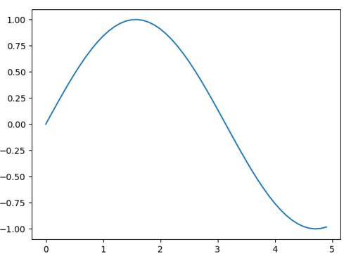 x=0-5,y=sin(x)