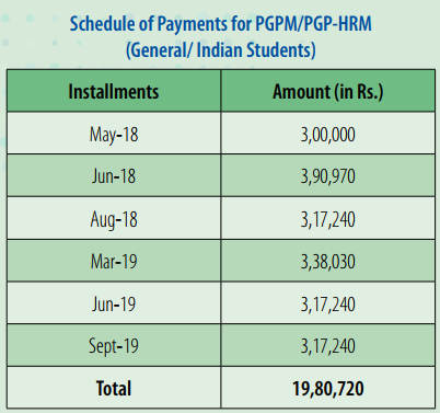 PGPM Indian Candidates Fee Payment