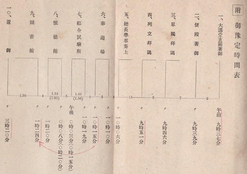 昭和天皇東京帝国大学行幸 (17)
