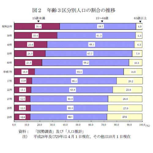 年齢3口分別人口の割合の推移