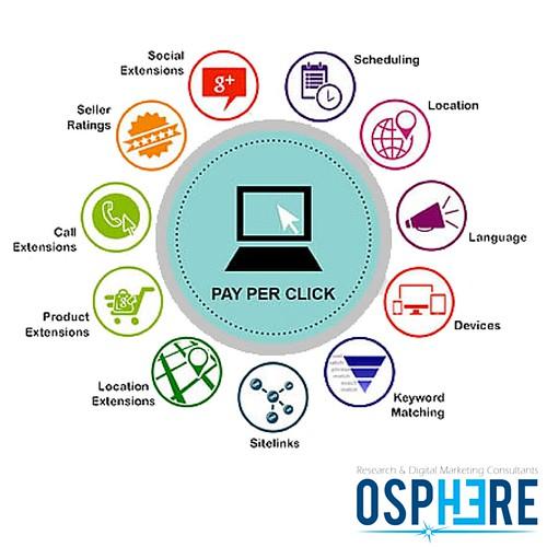 Pay-per-click(PPC)