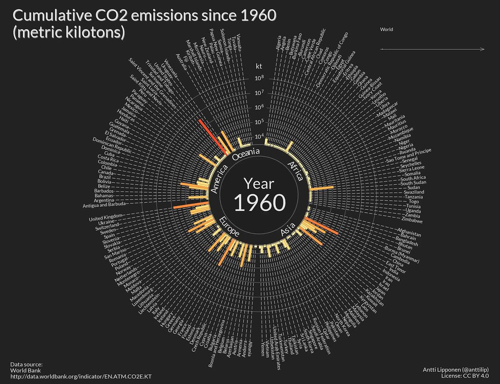 Cumulative CO2 Emissions By Country