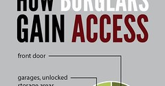 Pinned to Safes.co.uk Security Advice on Pinterest