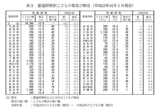 都道府県別こどもの数及び割合(平成25年10月1日現在)