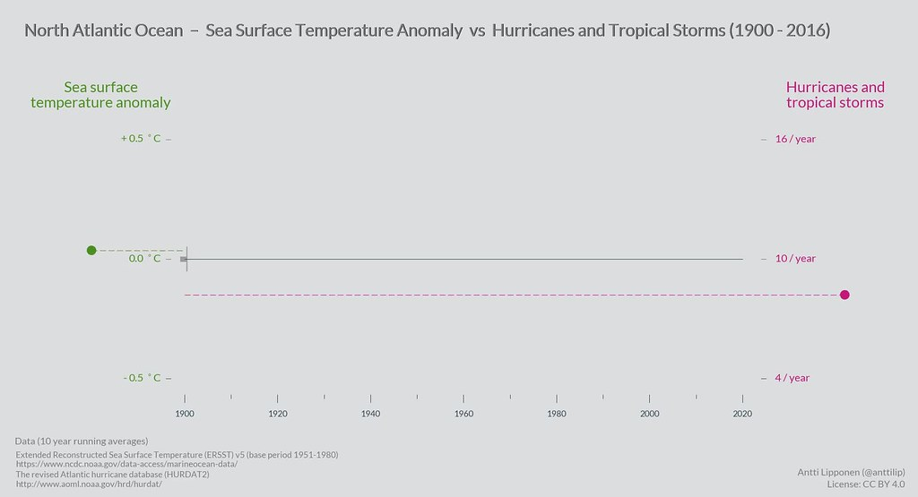 Sea surface temperature vs hurricanes and tropical storms