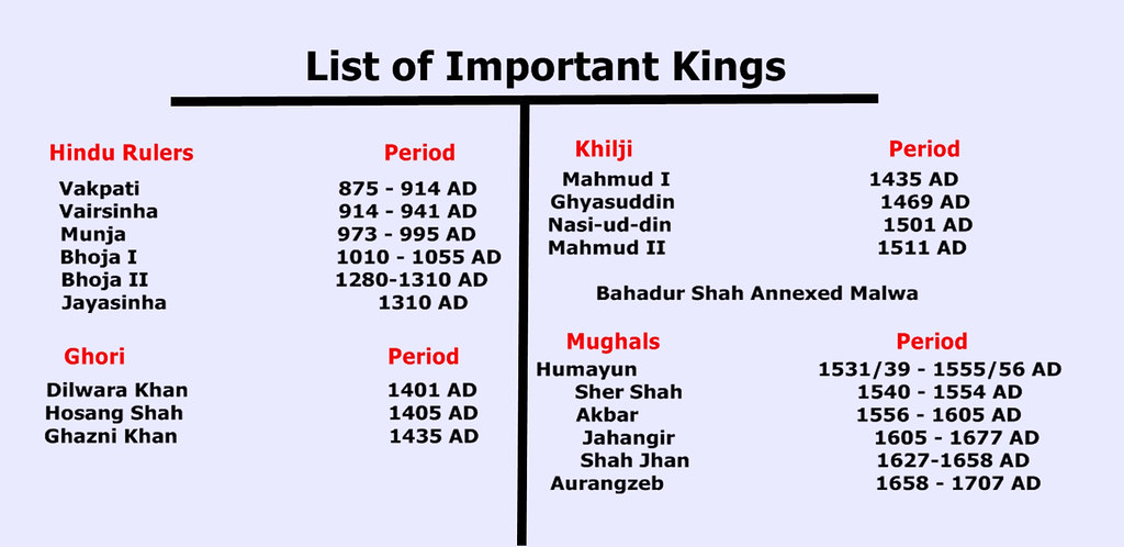 List of Important Kings of Malwa