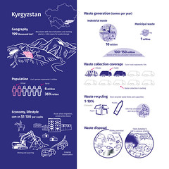 Kyrgyzstan and its waste