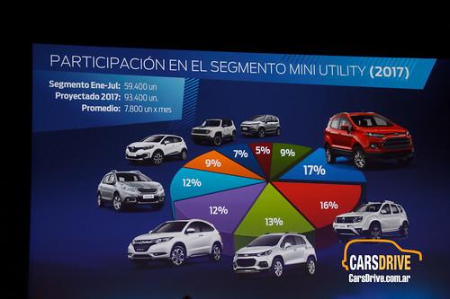 B-SUV's Argentina