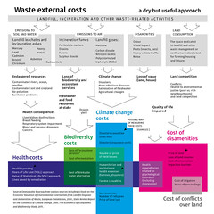 Waste external costs...a dry but useful approach