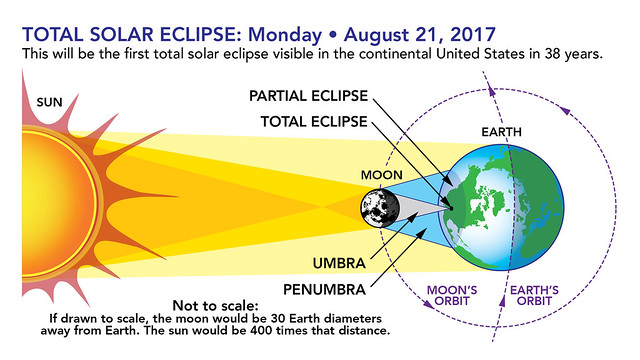 Total Solar Eclipse Graphic