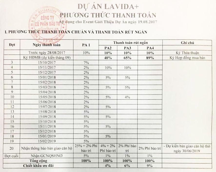 Phương thức thanh toán chuẩn dự án Lavida Plus quận 7.