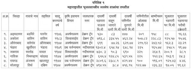 महाराष्ट्रातील भूजलशास्त्रीय जलवेध शाळांचा तपशील