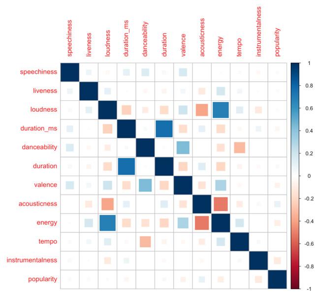 popularity correlation matrix.png