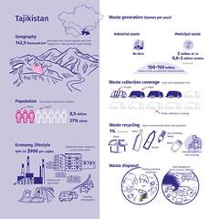 Tajikistan and its waste