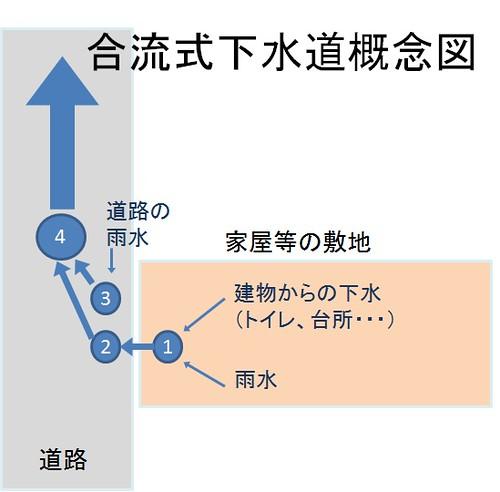 合流式下水道概念図