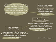 Educational Postcard:    Where are you when it comes to: Deeper teacher-student and peer-to-peer learning partnerships enabled and enhanced by technology?