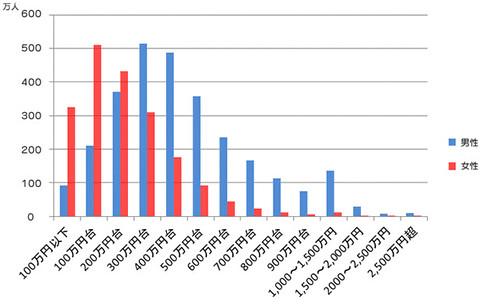 年収階層分布図
