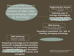Educational Postcard:   Where are you when it comes to: Transforming assessment practices to reflect deep learning pedagogy enabled by technology?
