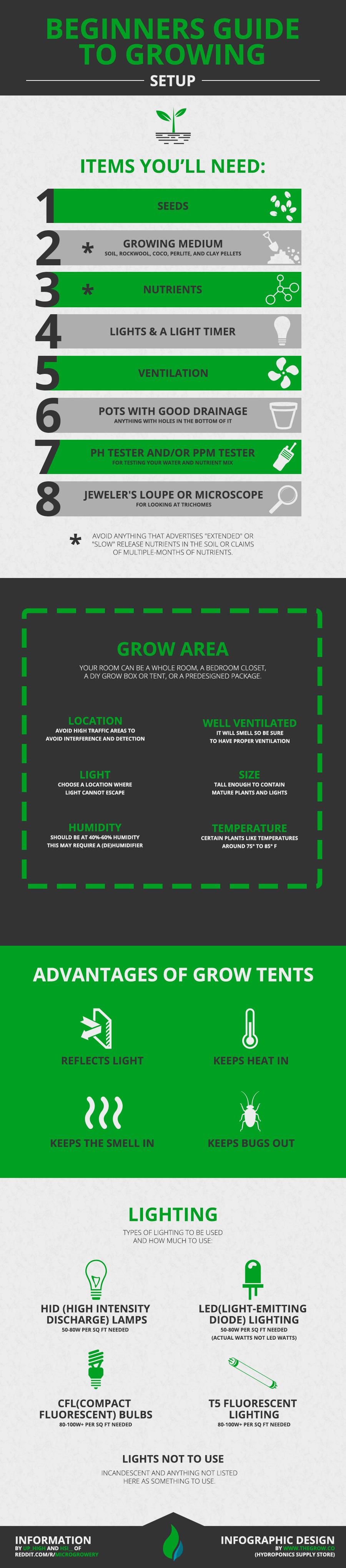 Manual de cultivo de marihuana para principiantes infografia