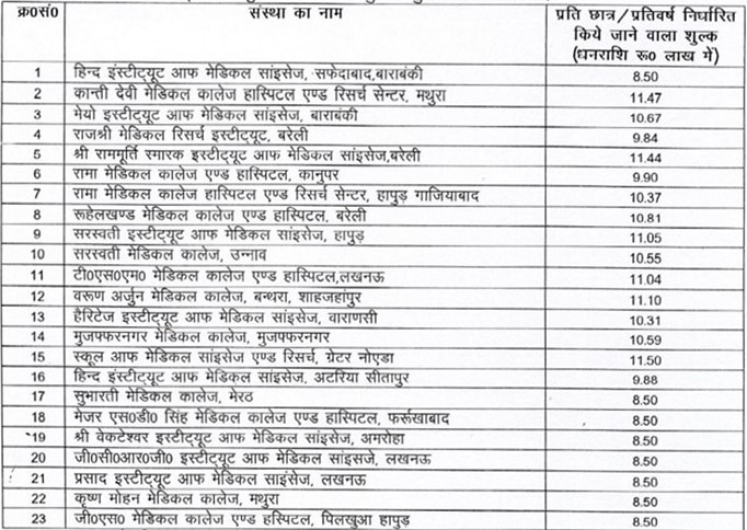 UP Private Medical Colleges Fee Structure