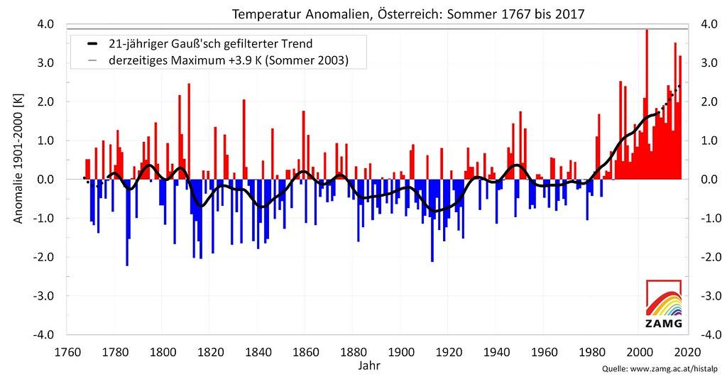 Die Sommer in Österreich von 1767 bis 2017 im Vergleich mit dem Klimamittel des 20. Jahrhunderts: Die letzten Jahre brachten fast durchwegs überdurchschnittlich warme Sommer. Quelle ZAMG.