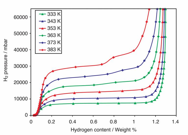 Thiết bị nghiên cứu vật liệu lưu trữ Hydrogen
