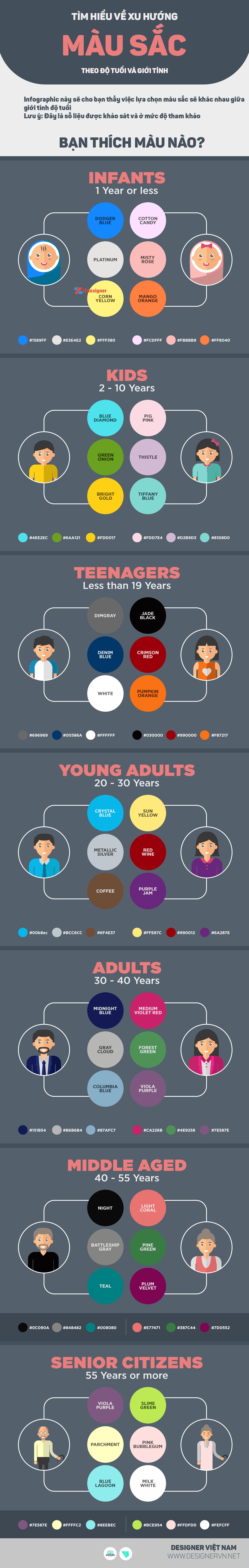 Sự thay đổi về sở thích màu sắc tùy theo độ tuổi và giới tính