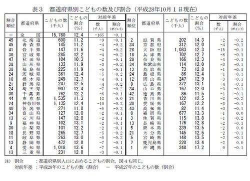 都道府県別こどもの数及び割合(平成28年10月1日現在)