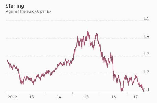 sterlina vs euro