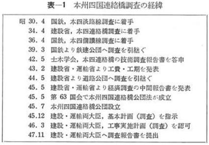 明石海峡大橋に鉄道(新幹線)が建設されなかった経緯 (8)