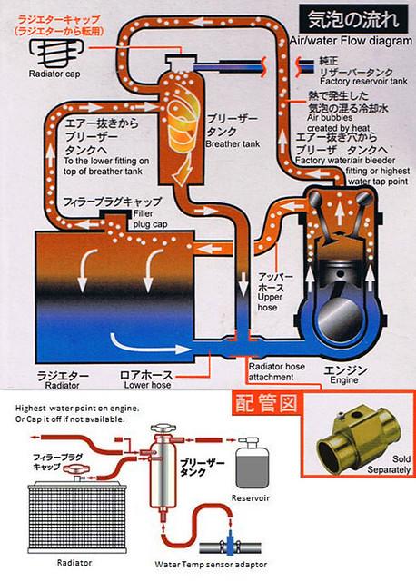 overflow tank diagram