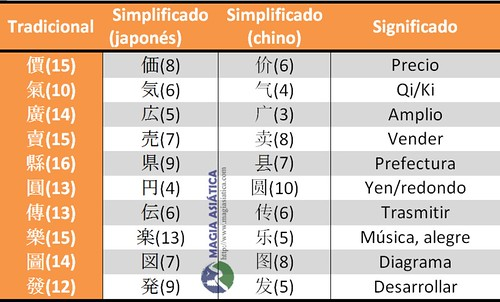 japones-chino-simplificado-tabla4