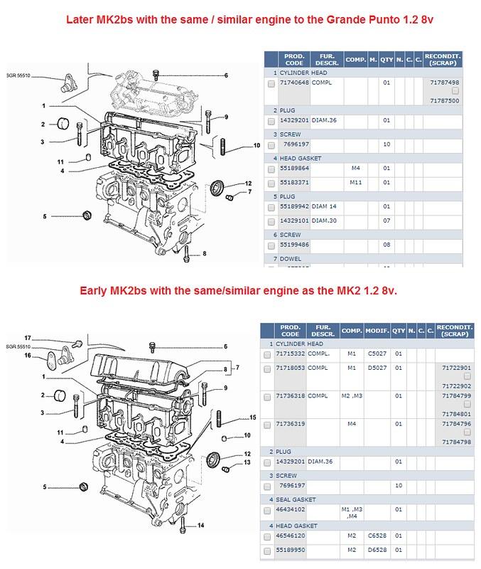 Technical  Fiat Punto Mk2 Head Gasket Urgent