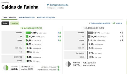 caldas20132009