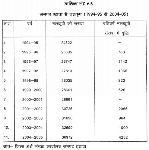 तालिका सं. 6.6 जनपद इटावा में नलकूप (1994-95 से 2004-05)