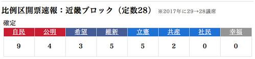 比例区開票速報:近畿ブロック(定数28)