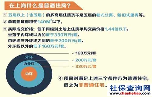 2017年上海普通住房的定义