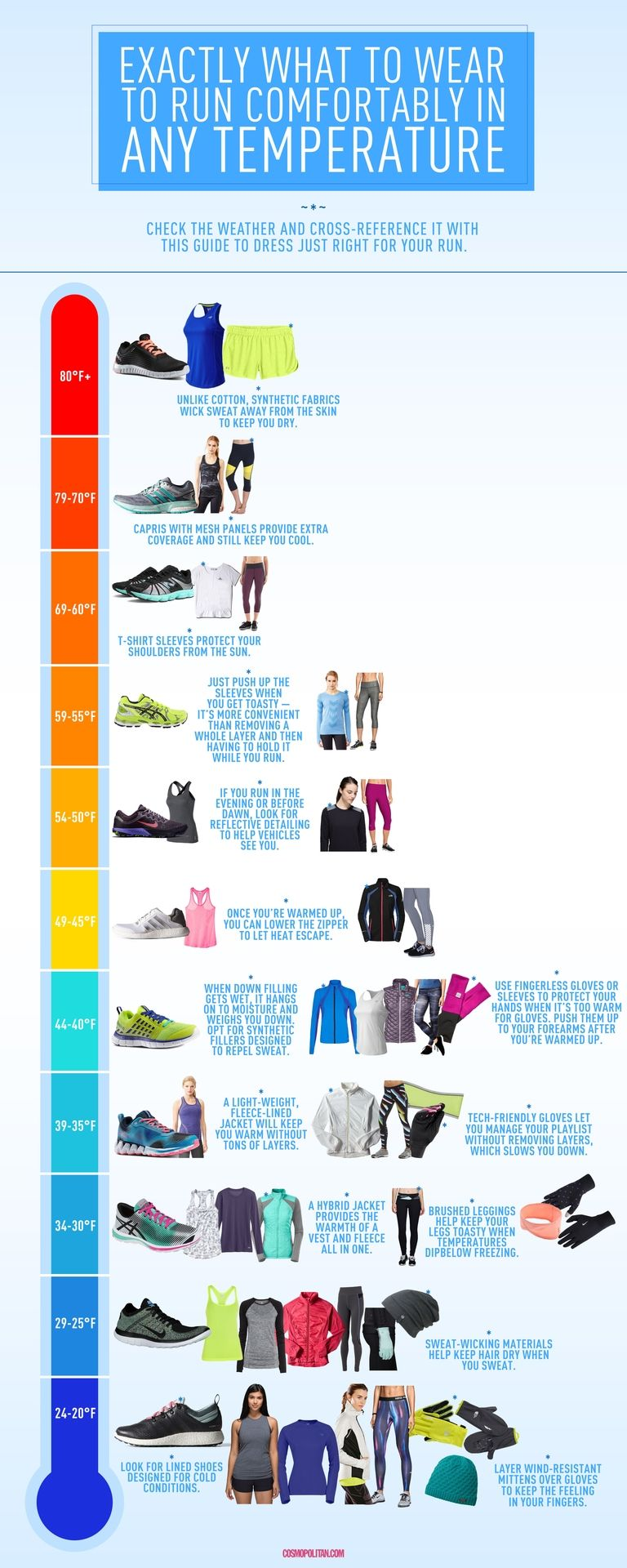 Consejos para usar capas al vestir para correr en clima frío infografia