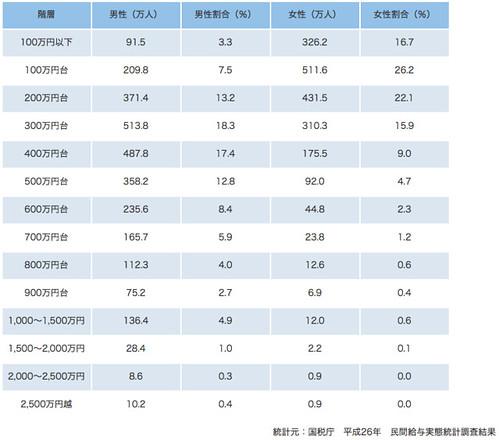 階層ごとの平均年収の詳細