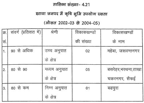 तालिका सं. 4.21 इटावा जनपद में कृषि भूमि उपयोग दक्षता (औसत 2002-03 से 2004-05)