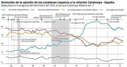 17j08 Evolución de la opinión de los catalanes respecto a la relación Catalunya - España Uti 485