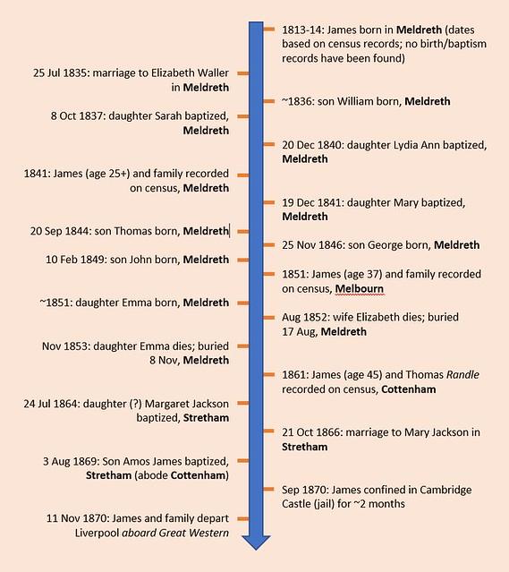 James Timeline
