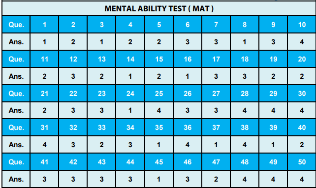 NTSE Himachal Pradesh Answer Key for MAT