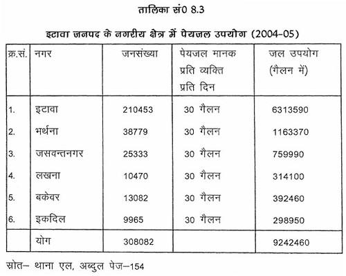 तालिका सं. 8.3 इटावा जनपद के नगरीय क्षेत्र में पेयजल उपयोग (2004-05)
