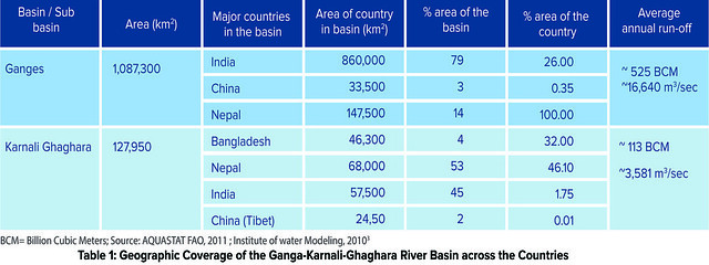 Geographic Coverage of the Ganga-Karnali-Ghaghara River Basin across the Countries