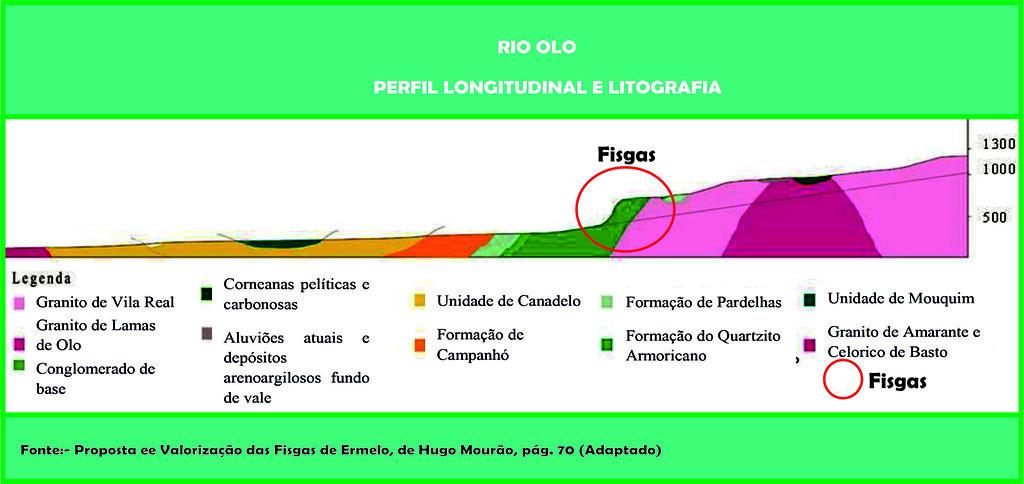 18c.- Rio Olo - Perfil Longitudunal e Litografia